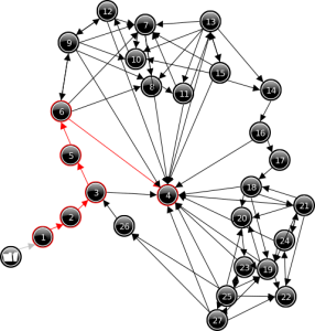 graphe d'état issu de la simulation qualitative