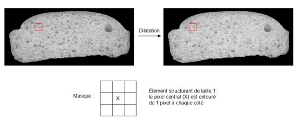 traitement de l'image par dilatation