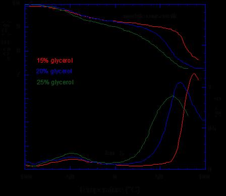 Variations des propriétés viscoélastiques (E' et tan d) d'un système amidon / eau / glycérol, en fonction de la température mesurée par DMTA