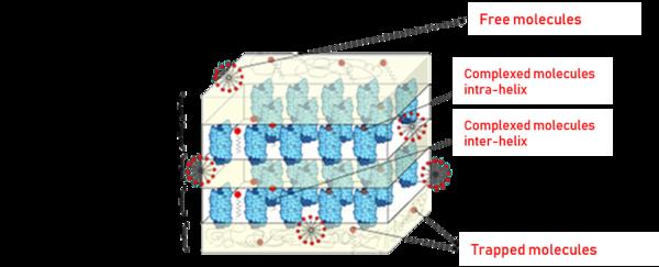 amylose complexes