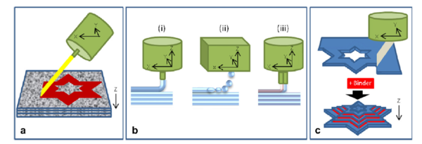 Les principes de la fabrication additive (impression 3D)