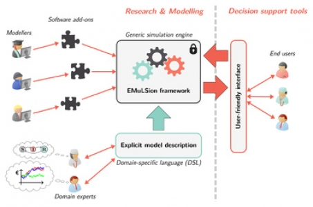 EMULSION: an expert-friendly language for designing and exploring mechanistic epidemiological models