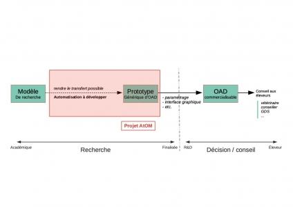 Principe du projet ATOM — À partir de l'expérience acquise sur la production d'OAD ad hoc à partir de modèles académiques, le projet ATOM vise à développer la chaîne logicielle visant à automatiser la transformation de tels modèles en OAD opérationnels, à finaliser pour leur usage professionnel.