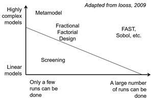 Méthodes d'analyse de sensibilité selon la complexité du modèle et le nombre de répétitions nécessaires à sa bonne utilisation