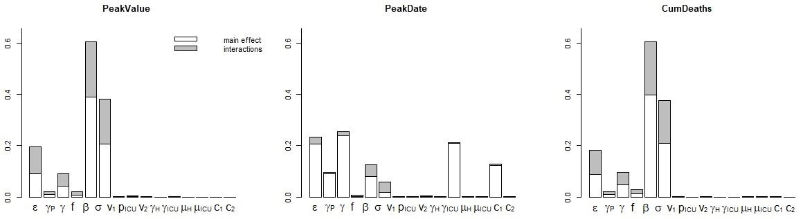 Indices de sensibilité (FAST) pour les trois sorties analysées