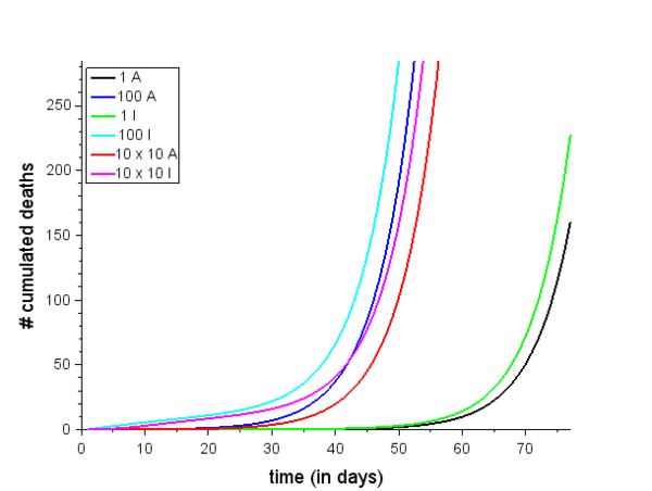 Nombre de décès cumulés par jour selon 6 conditions initiales différentes (zoom sur le début de l'épidémie)