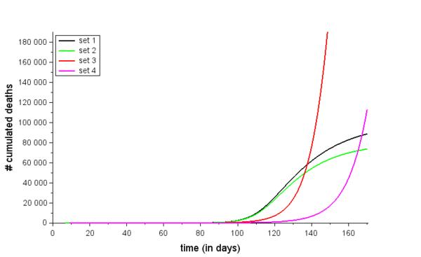 Nombre de décès cumulés par jour selon 4 jeux de paramètres