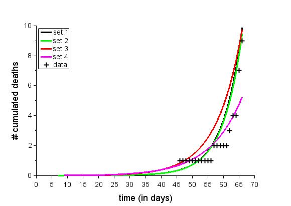 Nombre de décès cumulées par jour selon 4 jeux de paramètres (zoom sur le début de l'épidémie)
