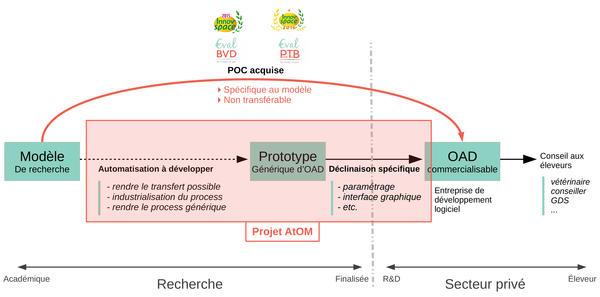 schema_process