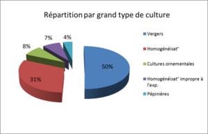 Répartition cultures