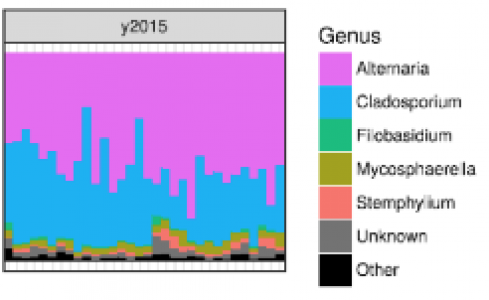 Characterisation of the fungal microbiota